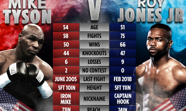 Mike Tyson vs. Roy Jones Jr. weigh-in results and MORE: Tyson, 220.4 lbs, Jones Jr., 210 lbs