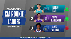 LaMelo Ball Named Eastern Conference Rookie of the Month, LaMelo Ball takes back top spot OF Kia Rookie Ladder